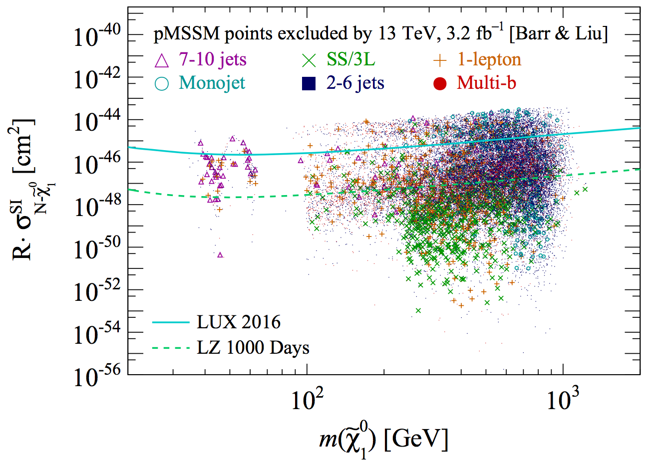 Dark matter LHC and direct detection